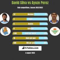 David Silva vs Ayoze Perez h2h player stats
