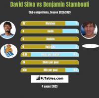 David Silva vs Benjamin Stambouli h2h player stats