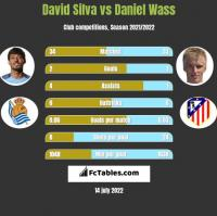David Silva vs Daniel Wass h2h player stats