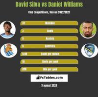 David Silva vs Daniel Williams h2h player stats