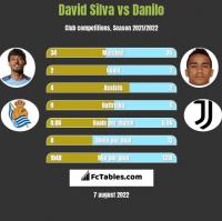David Silva vs Danilo h2h player stats
