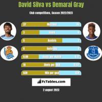 David Silva vs Demarai Gray h2h player stats