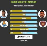 David Silva vs Emerson h2h player stats