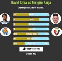 David Silva vs Enrique Barja h2h player stats