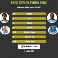 David Silva vs Fabian Delph h2h player stats