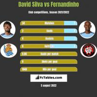 David Silva vs Fernandinho h2h player stats