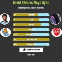 David Silva vs Floyd Ayite h2h player stats