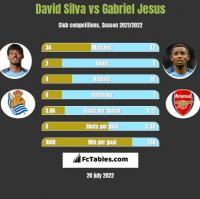 David Silva vs Gabriel Jesus h2h player stats