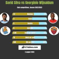 David Silva vs Georginio Wijnaldum h2h player stats