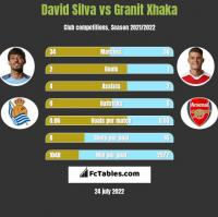 David Silva vs Granit Xhaka h2h player stats