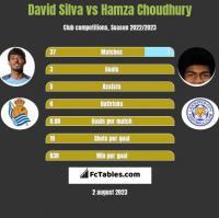 David Silva vs Hamza Choudhury h2h player stats