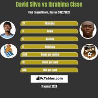 David Silva vs Ibrahima Cisse h2h player stats