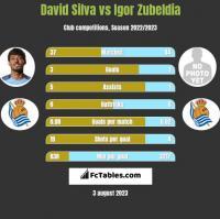 David Silva vs Igor Zubeldia h2h player stats