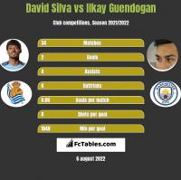 David Silva vs Ilkay Guendogan h2h player stats