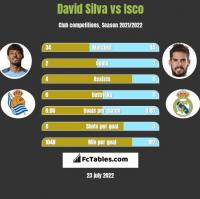 David Silva vs Isco h2h player stats