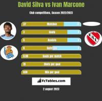 David Silva vs Ivan Marcone h2h player stats