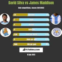 David Silva vs James Maddison h2h player stats