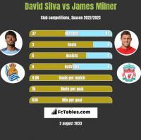 David Silva vs James Milner h2h player stats