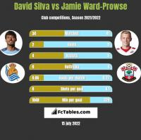 David Silva vs Jamie Ward-Prowse h2h player stats