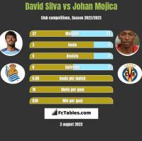 David Silva vs Johan Mojica h2h player stats