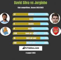 David Silva vs Jorginho h2h player stats
