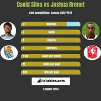 David Silva vs Joshua Brenet h2h player stats