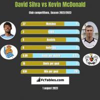 David Silva vs Kevin McDonald h2h player stats