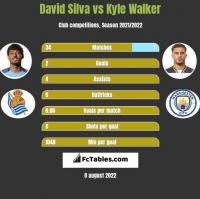 David Silva vs Kyle Walker h2h player stats