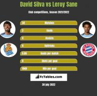 David Silva vs Leroy Sane h2h player stats