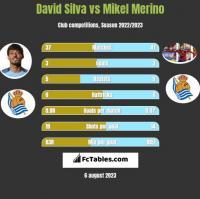 David Silva vs Mikel Merino h2h player stats