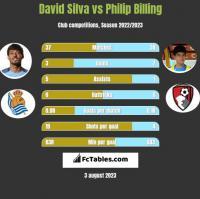 David Silva vs Philip Billing h2h player stats