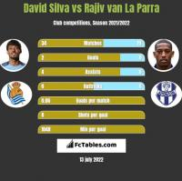 David Silva vs Rajiv van La Parra h2h player stats