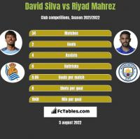 David Silva vs Riyad Mahrez h2h player stats