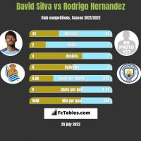 David Silva vs Rodrigo Hernandez h2h player stats