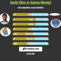 David Silva vs Hamza Mendyl h2h player stats