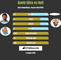 David Silva vs Guti h2h player stats