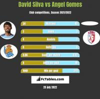 David Silva vs Angel Gomes h2h player stats