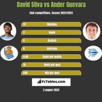 David Silva vs Ander Guevara h2h player stats