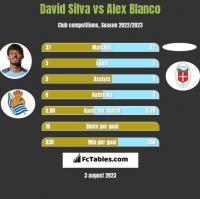 David Silva vs Alex Blanco h2h player stats