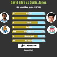 David Silva vs Curtis Jones h2h player stats