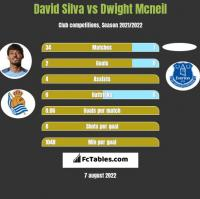 David Silva vs Dwight Mcneil h2h player stats