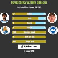 David Silva vs Billy Gilmour h2h player stats