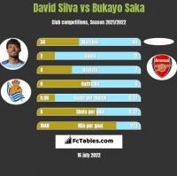 David Silva vs Bukayo Saka h2h player stats