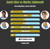 David Silva vs Martin Zubimendi h2h player stats