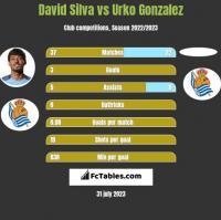 David Silva vs Urko Gonzalez h2h player stats