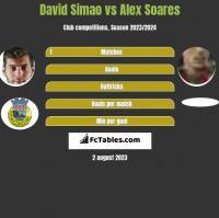 David Simao vs Alex Soares h2h player stats