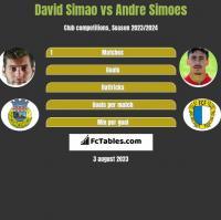David Simao vs Andre Simoes h2h player stats