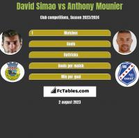 David Simao vs Anthony Mounier h2h player stats