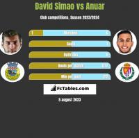 David Simao vs Anuar h2h player stats