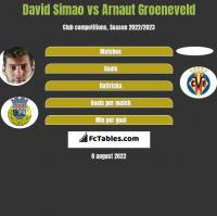 David Simao vs Arnaut Groeneveld h2h player stats